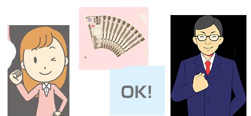 ネゴシエーションシステムの図