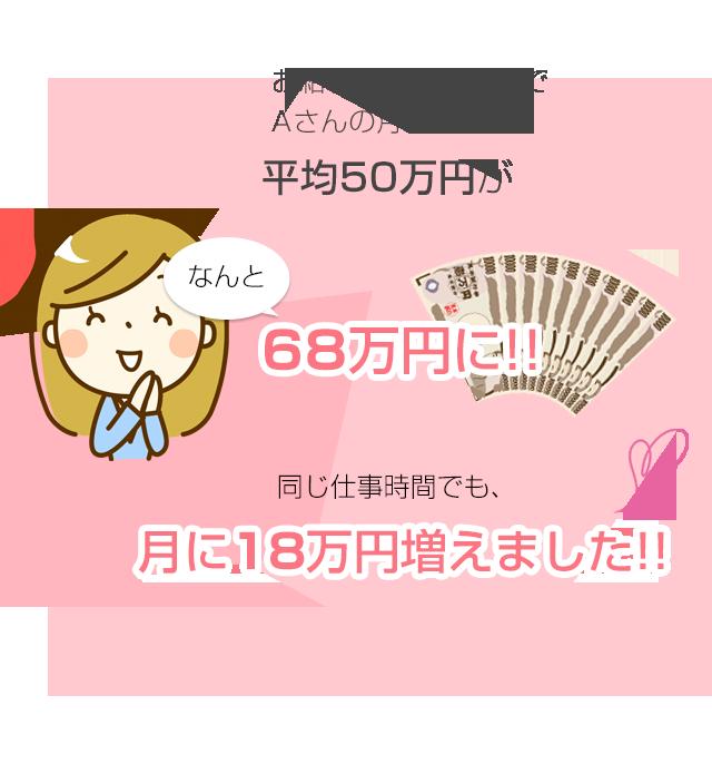 同じ仕事時間でも、月に18万円増えました!!